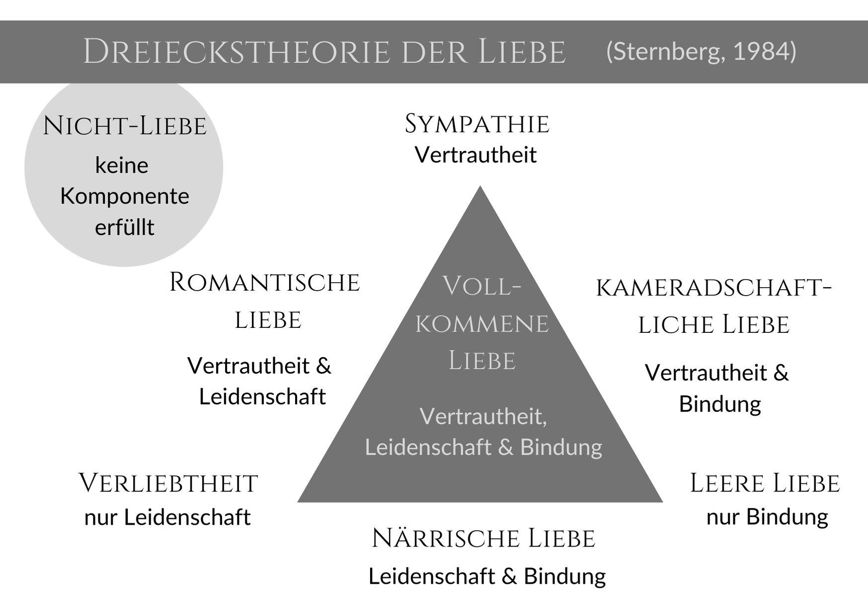Dreieckstheorie der Liebe Sternberg